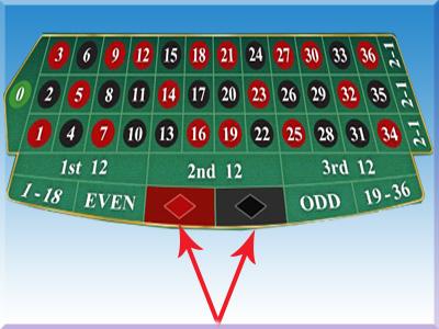 jenis-taruhan-roulette-online-colour-bet