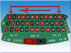 jenis-taruhan-roulette-online-column-bet